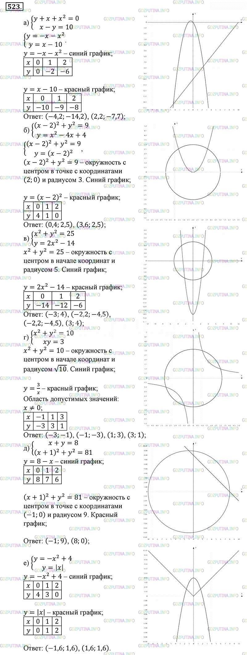 Номер № 422 гдз по алгебре 9 класс: макарычев.
